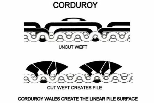Фото. Схематическое изображение технологии производства вельвета.